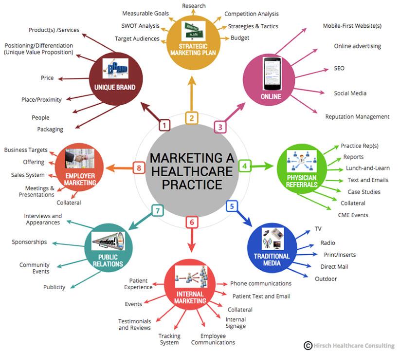Marketing Strategies Infographic